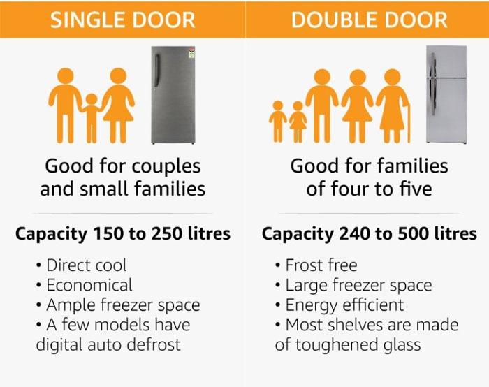 Double door and single door fridges
